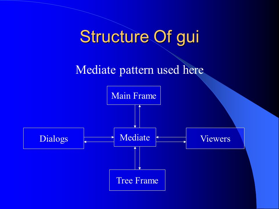 Structure Of gui Mediate pattern used here Mediate Tree Frame DialogsViewers Main Frame