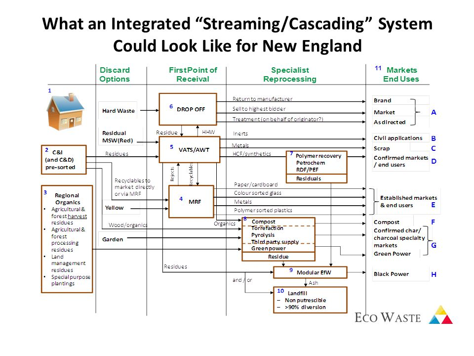 What an Integrated Streaming/Cascading System Could Look Like for New England