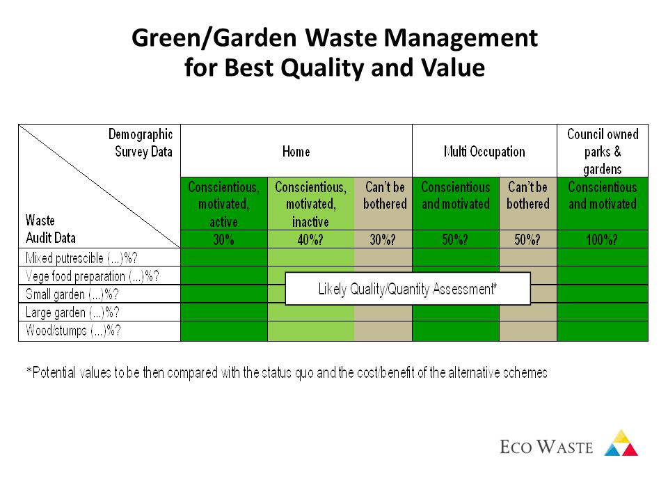 Green/Garden Waste Management for Best Quality and Value