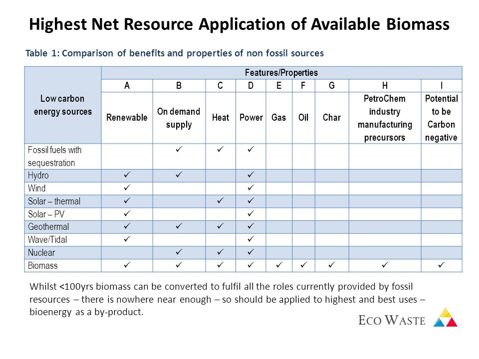 Highest Net Resource Application of Available Biomass Low carbon energy sources Features/Properties ABCDEFGHI Renewable On demand supply HeatPowerGasOilChar PetroChem industry manufacturing precursors Potential to be Carbon negative Fossil fuels with sequestration Hydro Wind Solar – thermal Solar – PV Geothermal Wave/Tidal Nuclear Biomass Table 1: Comparison of benefits and properties of non fossil sources Whilst <100yrs biomass can be converted to fulfil all the roles currently provided by fossil resources – there is nowhere near enough – so should be applied to highest and best uses – bioenergy as a by-product.