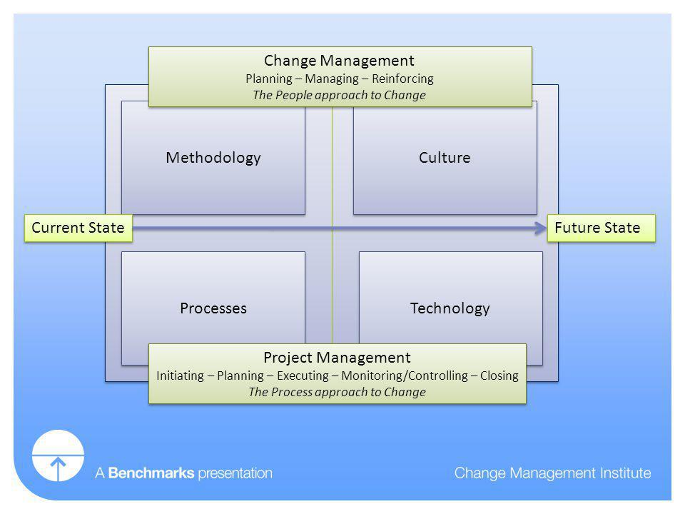 Methodology Culture Processes Technology Project Management Initiating – Planning – Executing – Monitoring/Controlling – Closing The Process approach to Change Project Management Initiating – Planning – Executing – Monitoring/Controlling – Closing The Process approach to Change Change Management Planning – Managing – Reinforcing The People approach to Change Change Management Planning – Managing – Reinforcing The People approach to Change Current State Future State