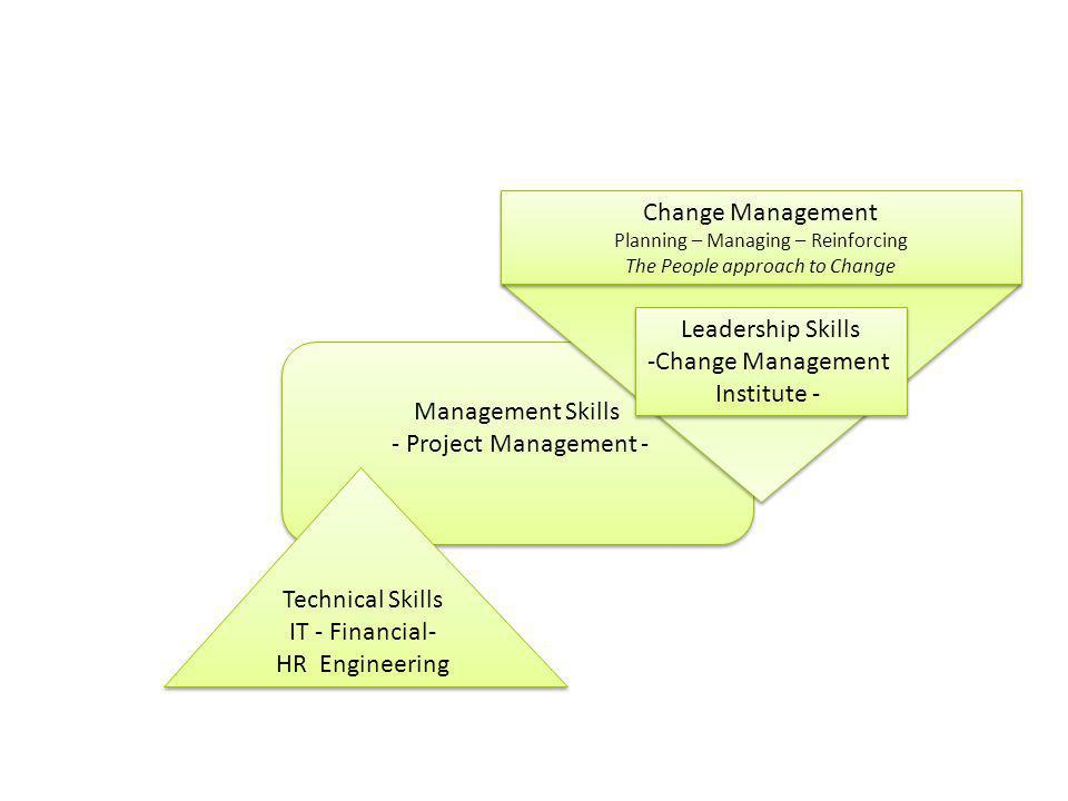 Management Skills - Project Management - Management Skills - Project Management - Technical Skills IT - Financial- HR Engineering Technical Skills IT - Financial- HR Engineering Leadership Skills -Change Management Institute - Leadership Skills -Change Management Institute - Change Management Planning – Managing – Reinforcing The People approach to Change Change Management Planning – Managing – Reinforcing The People approach to Change