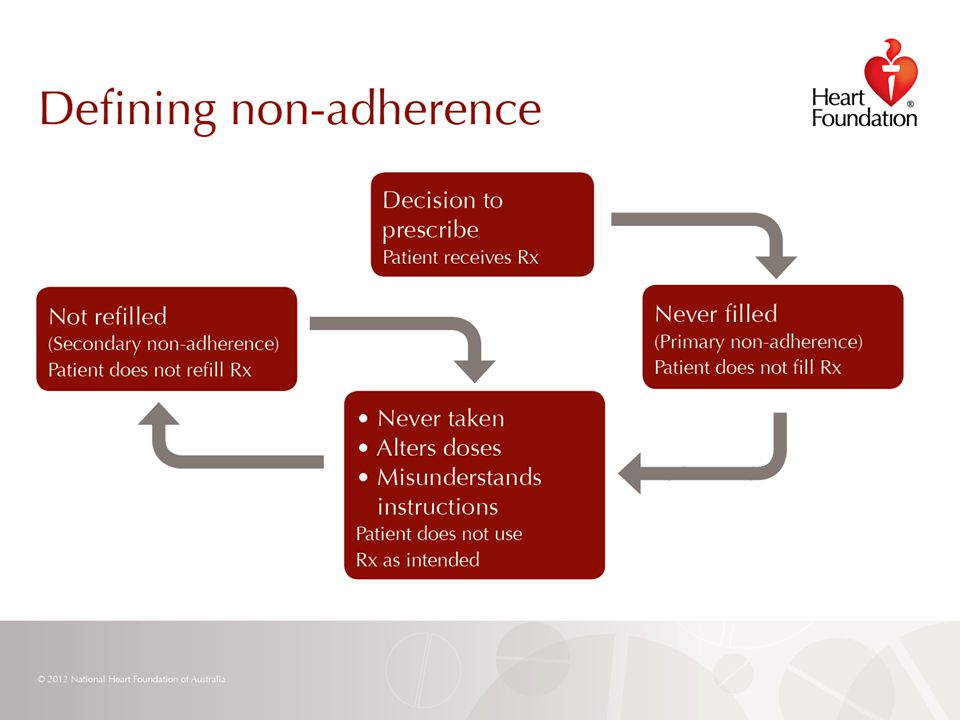 © 2012 National Heart Foundation of Australia Slide 17