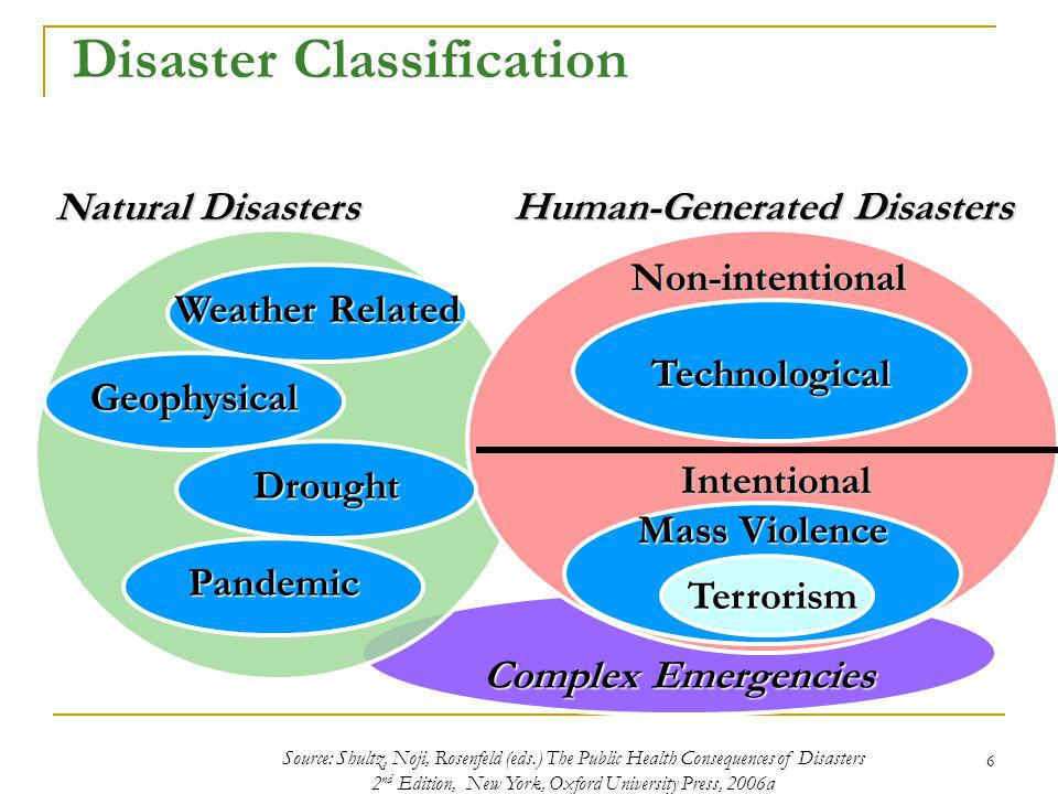 Complex Emergencies Disaster Classification Human-Generated Disasters Natural Disasters Weather Related Intentional Mass Violence Terrorism Terrorism Non-intentional Source: Shultz, Noji, Rosenfeld (eds.) The Public Health Consequences of Disasters 2 nd Edition, New York, Oxford University Press, 2006a Technological Pandemic Geophysical Drought 6