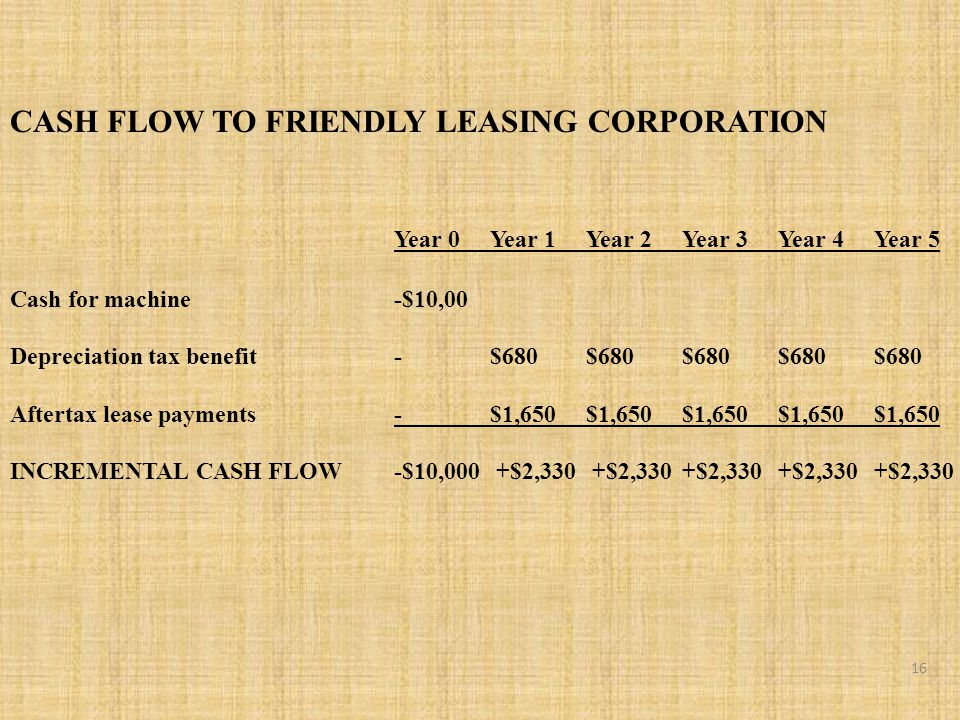 CASH FLOW TO FRIENDLY LEASING CORPORATION Year 0Year 1Year 2Year 3Year 4Year 5 Cash for machine-$10,00 Depreciation tax benefit-$680 $680 $680 $680 $680 Aftertax lease payments-$1,650 $1,650 $1,650 $1,650 $1,650 INCREMENTAL CASH FLOW -$10,000 +$2,330 +$2,330 +$2,330 +$2,330 +$2,330 16