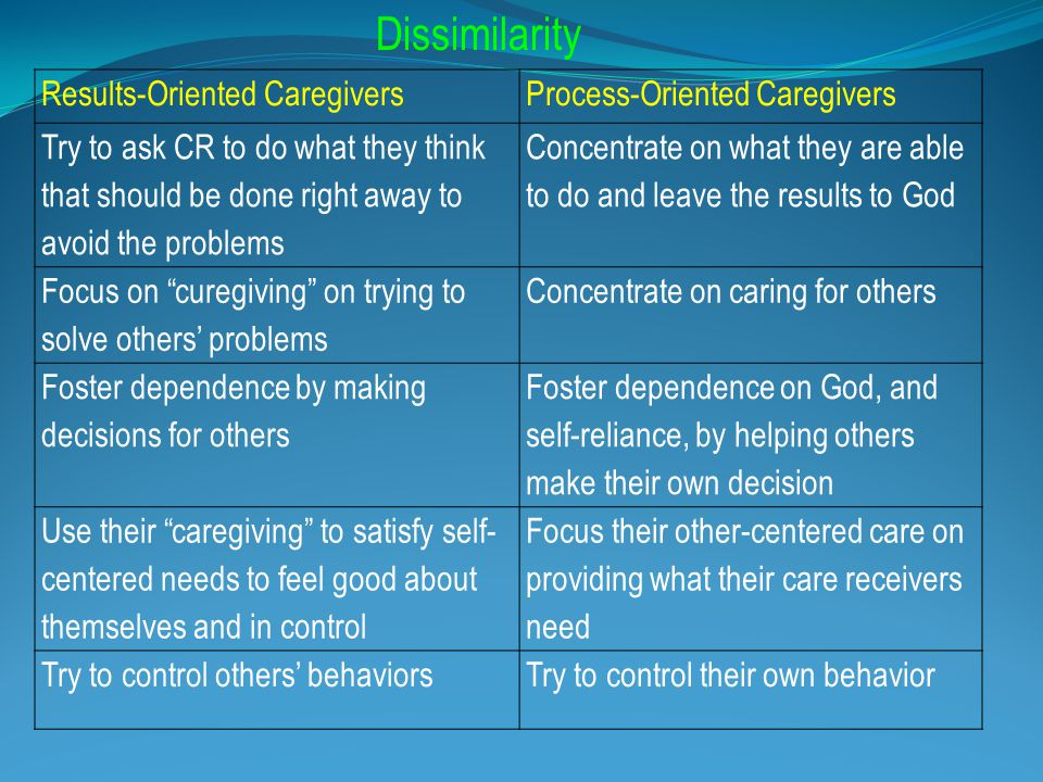 Results-Oriented CaregiversProcess-Oriented Caregivers Try to ask CR to do what they think that should be done right away to avoid the problems Concentrate on what they are able to do and leave the results to God Focus on curegiving on trying to solve others' problems Concentrate on caring for others Foster dependence by making decisions for others Foster dependence on God, and self-reliance, by helping others make their own decision Use their caregiving to satisfy self- centered needs to feel good about themselves and in control Focus their other-centered care on providing what their care receivers need Try to control others' behaviorsTry to control their own behavior Dissimilarity