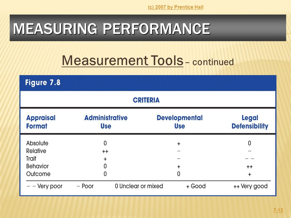 MEASURING PERFORMANCE Measurement Tools – continued (c) 2007 by Prentice Hall 7-13