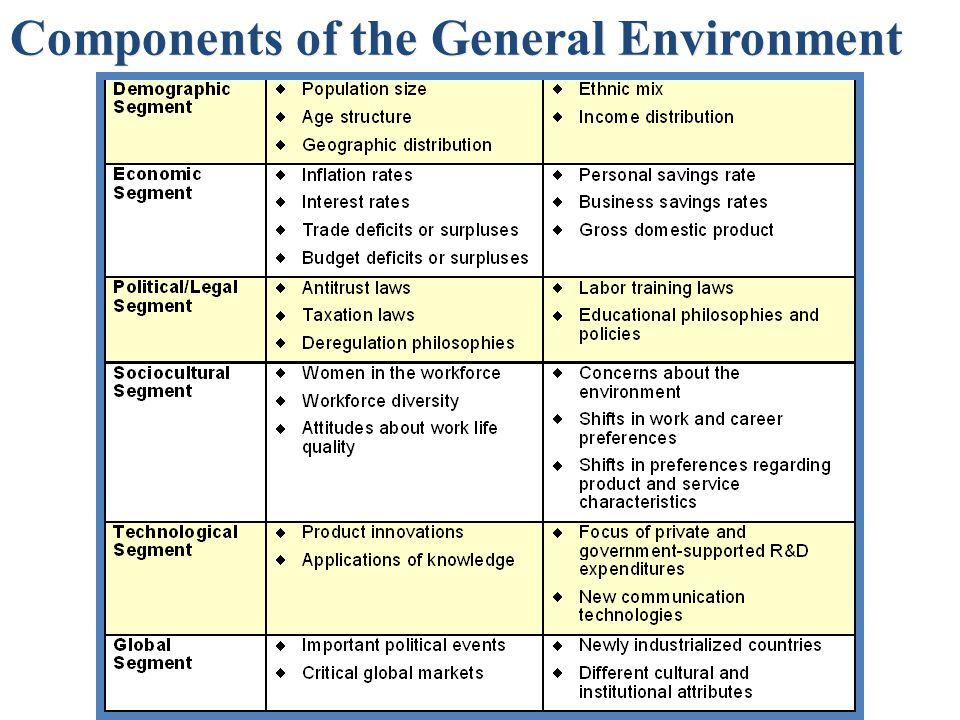 internal and external environment in strategic management