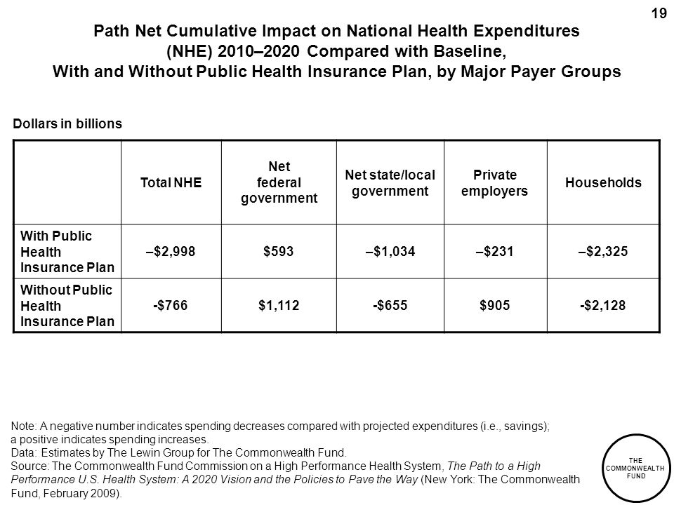 THE COMMONWEALTH FUND 19 Path Net Cumulative Impact on National Health Expenditures (NHE) 2010–2020 Compared with Baseline, With and Without Public Health Insurance Plan, by Major Payer Groups Total NHE Net federal government Net state/local government Private employers Households With Public Health Insurance Plan –$2,998$593–$1,034–$231–$2,325 Without Public Health Insurance Plan -$766$1,112-$655$905-$2,128 Dollars in billions Note: A negative number indicates spending decreases compared with projected expenditures (i.e., savings); a positive indicates spending increases.