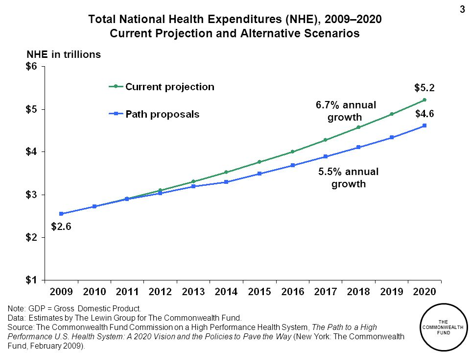 THE COMMONWEALTH FUND 3 Total National Health Expenditures (NHE), 2009–2020 Current Projection and Alternative Scenarios NHE in trillions Note: GDP = Gross Domestic Product.