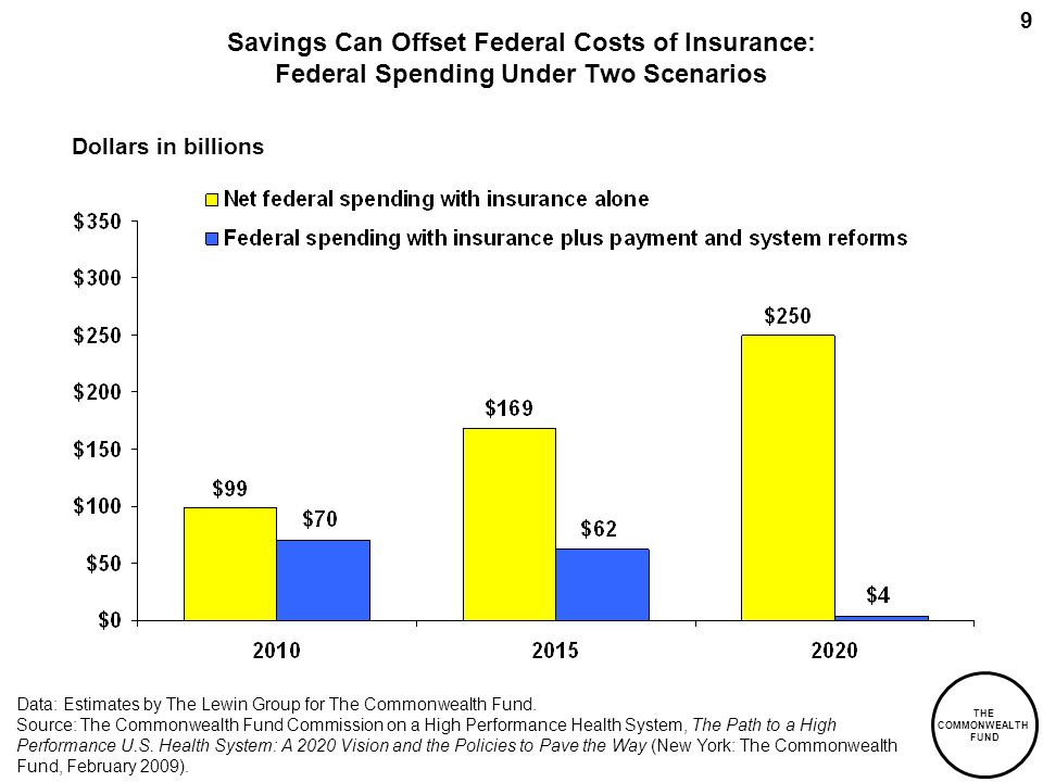 THE COMMONWEALTH FUND 9 Savings Can Offset Federal Costs of Insurance: Federal Spending Under Two Scenarios Dollars in billions Data: Estimates by The Lewin Group for The Commonwealth Fund.