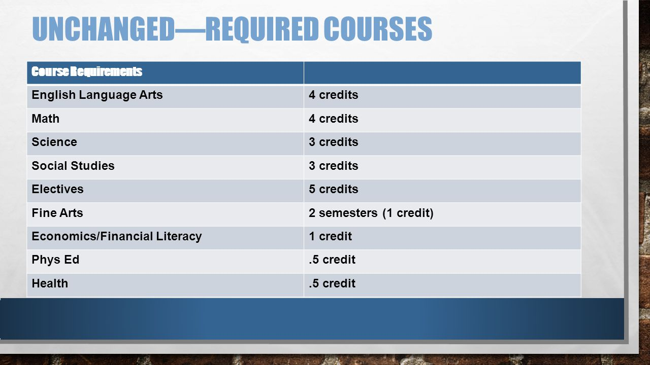 UNCHANGED—REQUIRED COURSES Course Requirements English Language Arts4 credits Math4 credits Science3 credits Social Studies3 credits Electives5 credits Fine Arts2 semesters (1 credit) Economics/Financial Literacy1 credit Phys Ed.5 credit Health.5 credit
