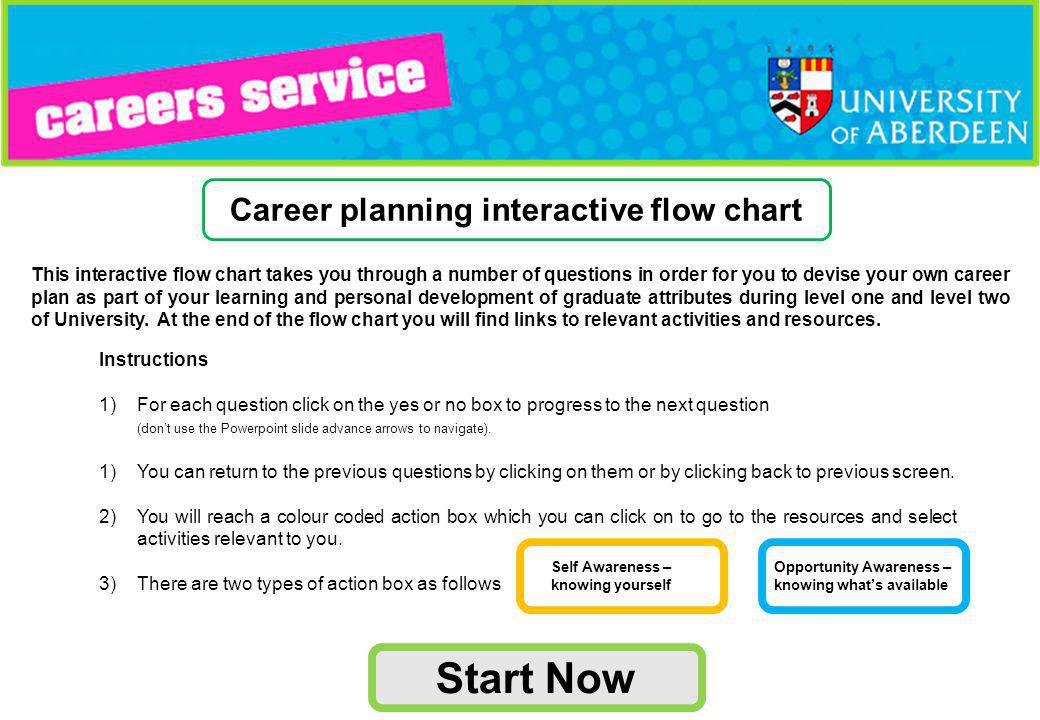 This interactive flow chart takes you through a number of questions in order for you to devise your own career plan as part of your learning and personal development of graduate attributes during level one and level two of University.