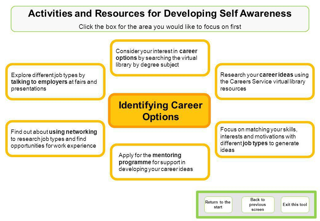 Identifying Career Options Return to the start Back to previous screen Exit this tool Explore different job types by talking to employers at fairs and presentations Apply for the mentoring programme for support in developing your career ideas Consider your interest in career options by searching the virtual library by degree subject Research your career ideas using the Careers Service virtual library resources Focus on matching your skills, interests and motivations with different job types to generate ideas Find out about using networking to research job types and find opportunities for work experience Activities and Resources for Developing Self Awareness Click the box for the area you would like to focus on first