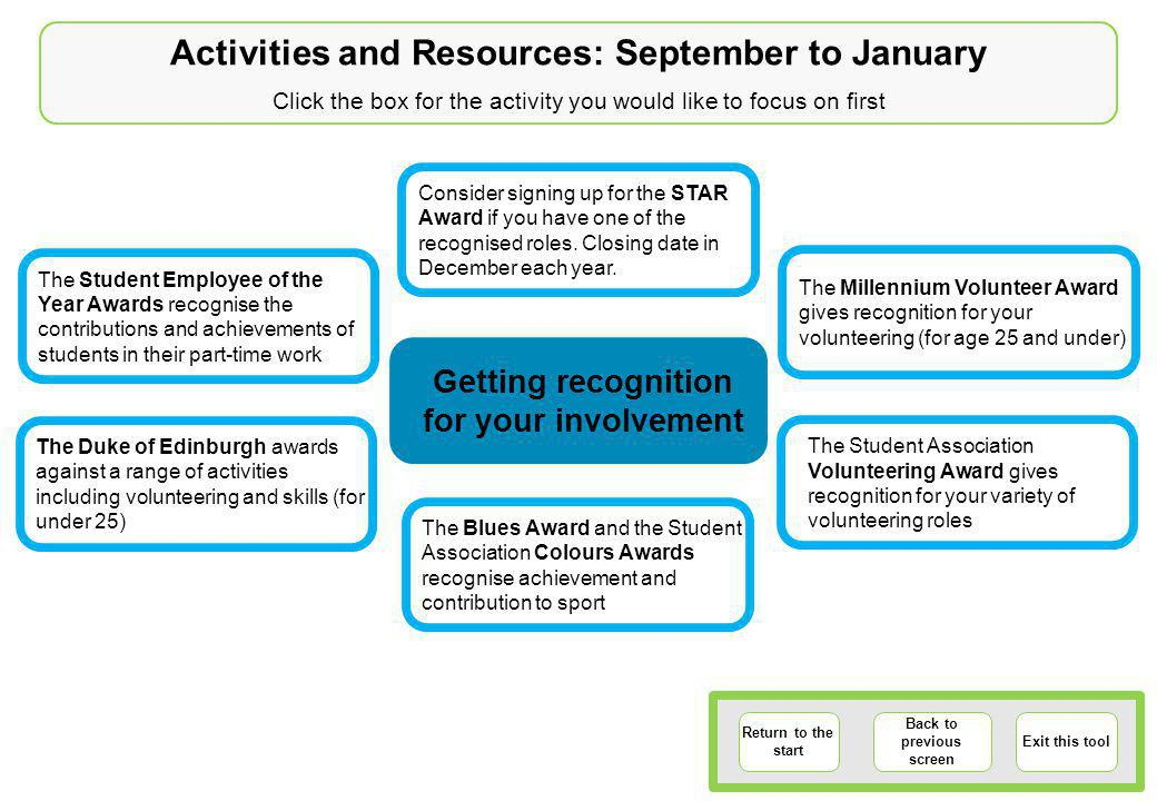 Activities and Resources: September to January Click the box for the activity you would like to focus on first Return to the start Back to previous screen Exit this tool The Student Employee of the Year Awards recognise the contributions and achievements of students in their part-time work The Millennium Volunteer Award gives recognition for your volunteering (for age 25 and under) The Duke of Edinburgh awards against a range of activities including volunteering and skills (for under 25) Consider signing up for the STAR Award if you have one of the recognised roles.