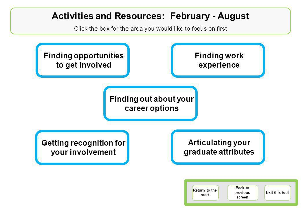Return to the start Back to previous screen Exit this tool Activities and Resources: February - August Click the box for the area you would like to focus on first Finding opportunities to get involved Articulating your graduate attributes Getting recognition for your involvement Finding out about your career options Finding work experience