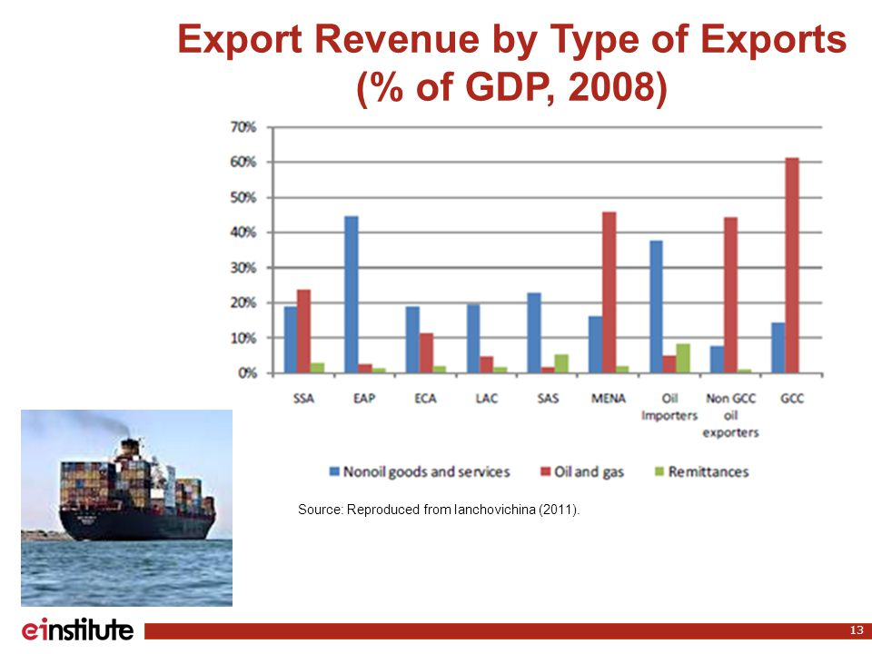 Export Revenue by Type of Exports (% of GDP, 2008) 13 Source: Reproduced from Ianchovichina (2011).