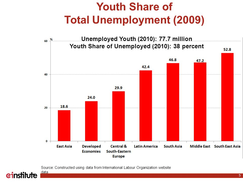 Youth Share of Total Unemployment (2009) 5 Source: Constructed using data from International Labour Organization website data Unemployed Youth (2010): 77.7 million Youth Share of Unemployed (2010): 38 percent