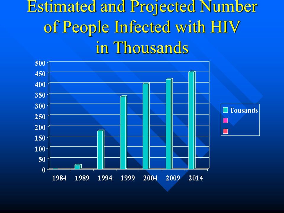 Estimated and Projected Number of People Infected with HIV in Thousands