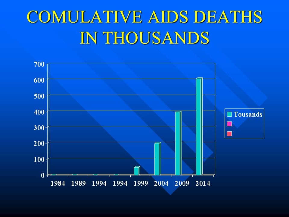 COMULATIVE AIDS DEATHS IN THOUSANDS