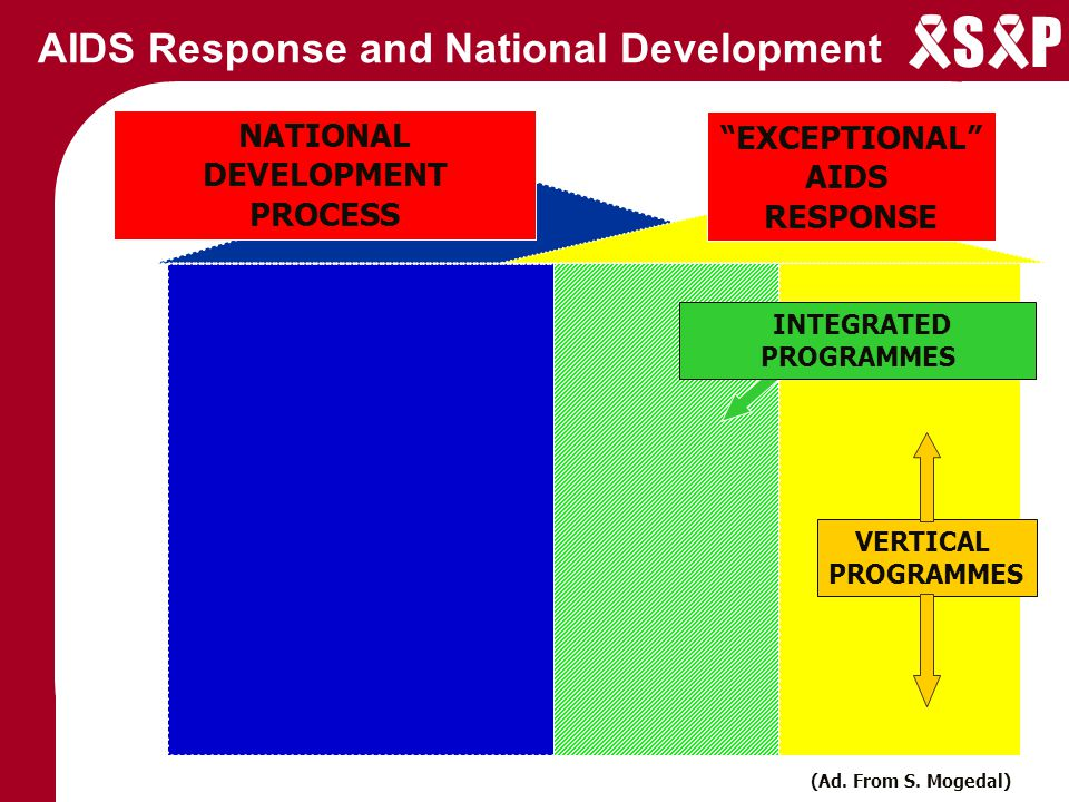 S P AIDS Response and National Development CROWDING IN: Growing diversity of Stakeholders Co-ordinators EXPECTATIONS.
