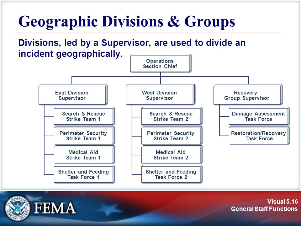 Visual 5.16 General Staff Functions Geographic Divisions & Groups Divisions, led by a Supervisor, are used to divide an incident geographically.