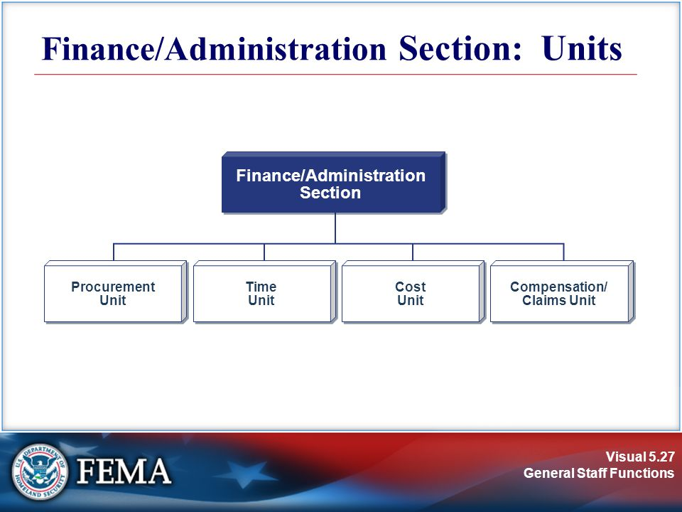 Visual 5.27 General Staff Functions Finance/Administration Section: Units Finance/Administration Section Finance/Administration Section Procurement Unit Procurement Unit Time Unit Time Unit Cost Unit Cost Unit Compensation/ Claims Unit Compensation/ Claims Unit
