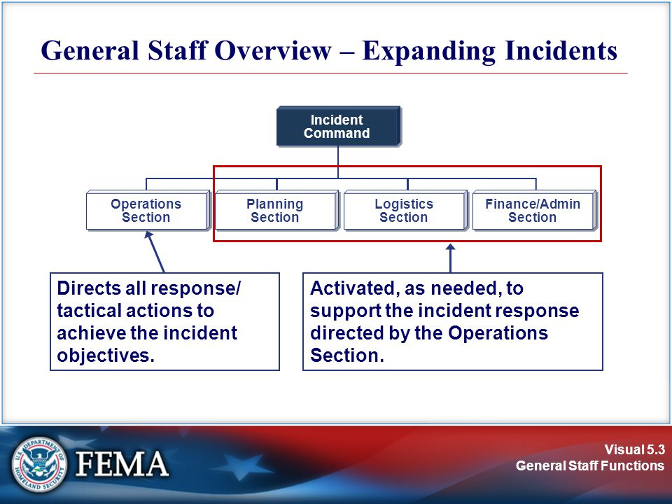 Visual 5.3 General Staff Functions General Staff Overview – Expanding Incidents Incident Command Incident Command Operations Section Operations Section Planning Section Planning Section Logistics Section Logistics Section Finance/Admin Section Finance/Admin Section Directs all response/ tactical actions to achieve the incident objectives.