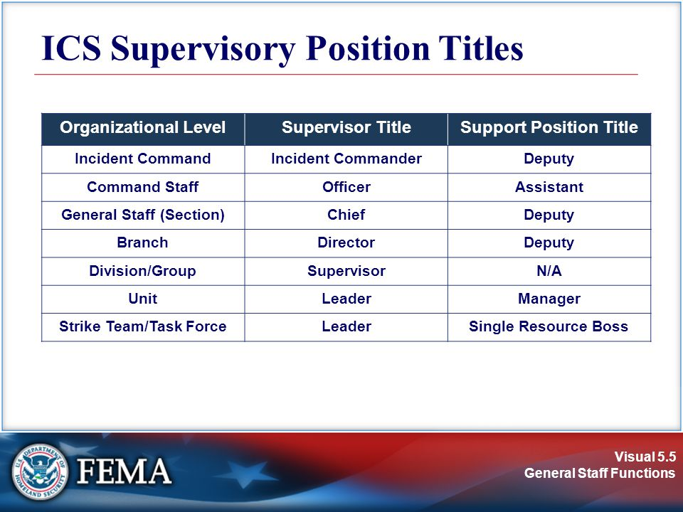 Visual 5.5 General Staff Functions ICS Supervisory Position Titles Organizational LevelSupervisor TitleSupport Position Title Incident CommandIncident CommanderDeputy Command StaffOfficerAssistant General Staff (Section)ChiefDeputy BranchDirectorDeputy Division/GroupSupervisorN/A UnitLeaderManager Strike Team/Task ForceLeaderSingle Resource Boss