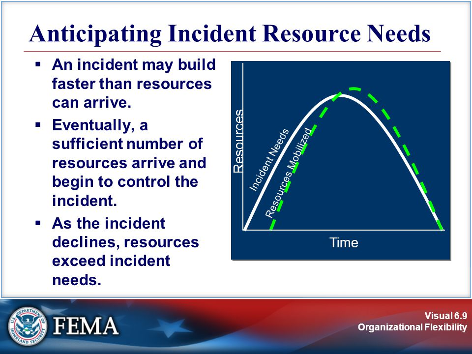 Visual 6.9 Organizational Flexibility  An incident may build faster than resources can arrive.