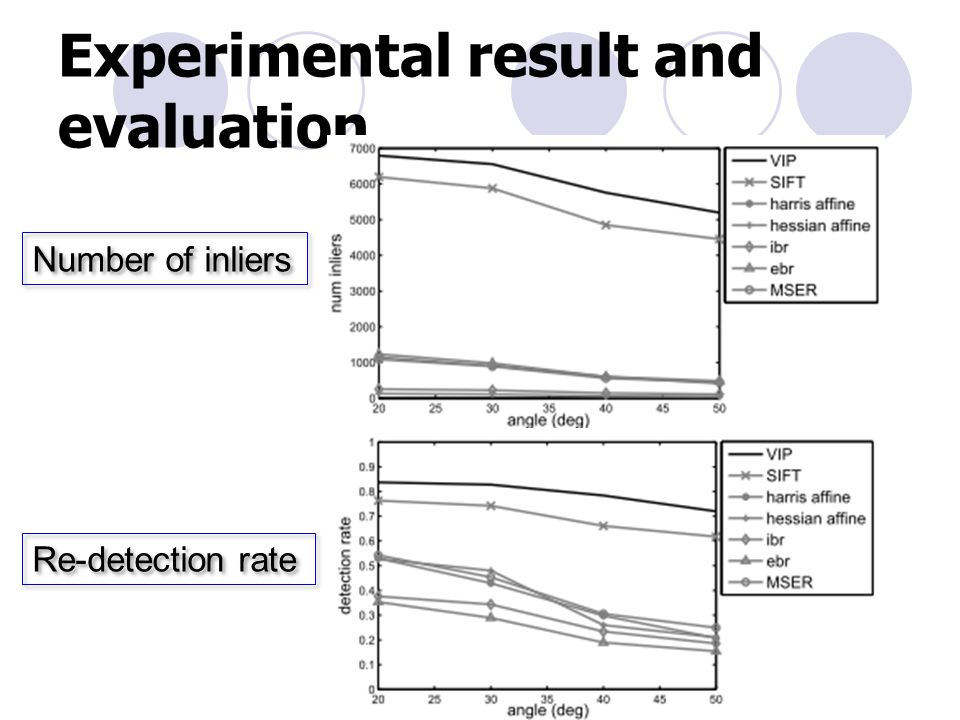 Experimental result and evaluation Number of inliers Re-detection rate