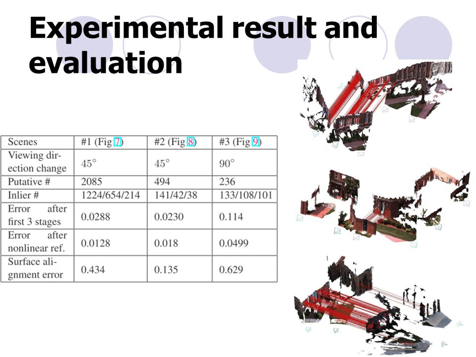 Experimental result and evaluation