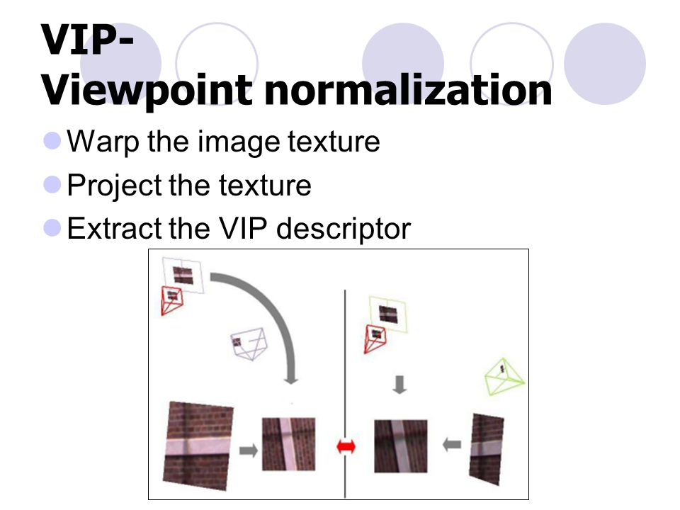 VIP- Viewpoint normalization Warp the image texture Project the texture Extract the VIP descriptor