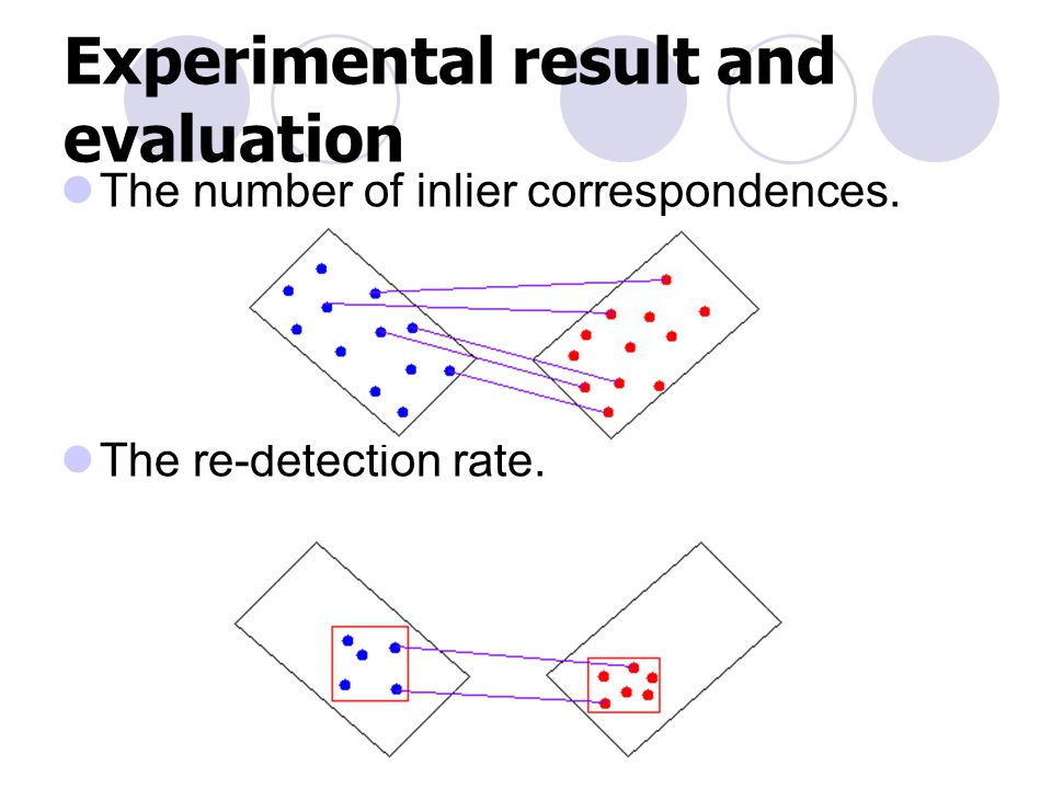 Experimental result and evaluation The number of inlier correspondences. The re-detection rate.
