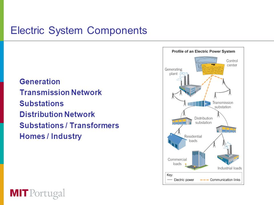 Electric System Components Generation Transmission Network Substations Distribution Network Substations / Transformers Homes / Industry