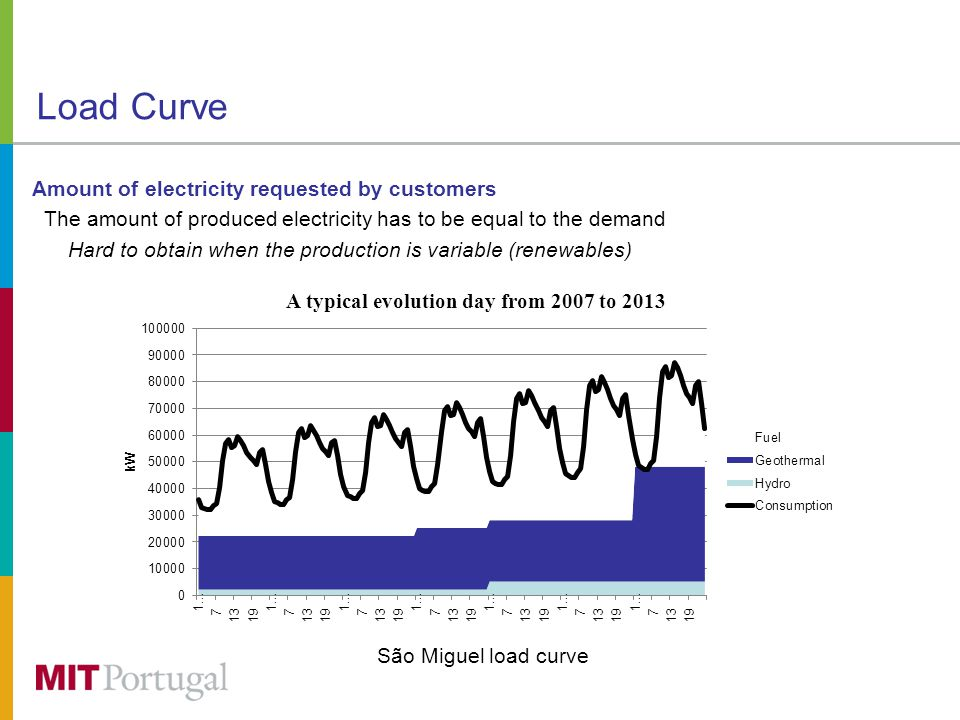 Load Curve Amount of electricity requested by customers The amount of produced electricity has to be equal to the demand Hard to obtain when the production is variable (renewables) São Miguel load curve