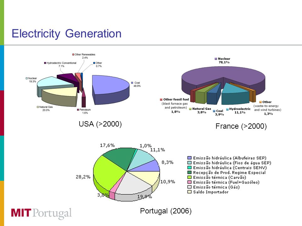 Electricity Generation France (>2000) USA (>2000) Portugal (2006)