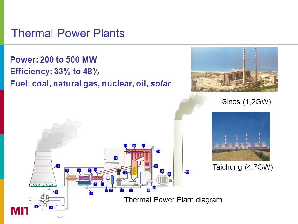 Thermal Power Plants Power: 200 to 500 MW Efficiency: 33% to 48% Fuel: coal, natural gas, nuclear, oil, solar Sines (1,2GW) Thermal Power Plant diagram Taichung (4,7GW)