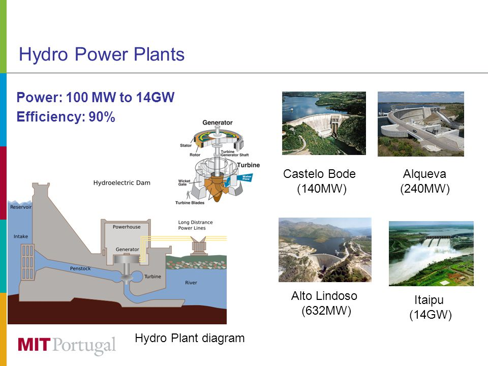 Hydro Power Plants Power: 100 MW to 14GW Efficiency: 90% Castelo Bode (140MW) Hydro Plant diagram Itaipu (14GW) Alqueva (240MW) Alto Lindoso (632MW)