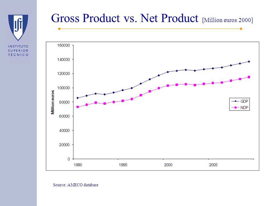 Gross Product vs. Net Product [Million euros 2000] Source: AMECO database