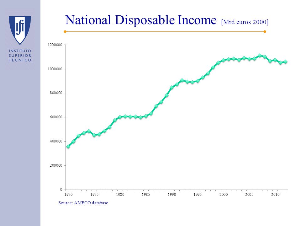 National Disposable Income [Mrd euros 2000] Source: AMECO database