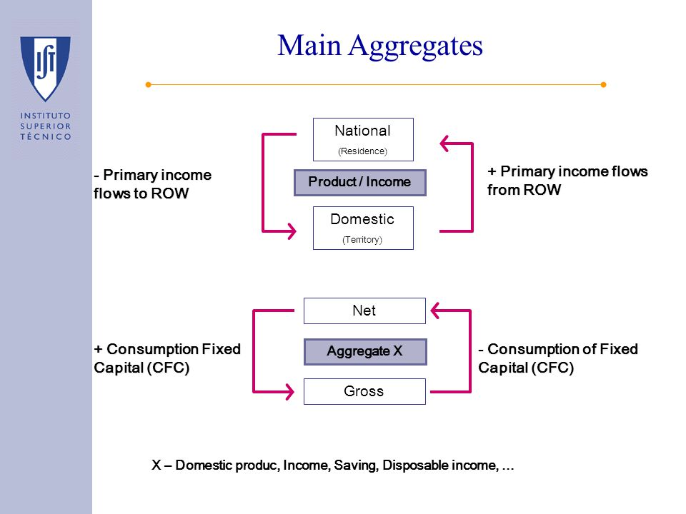 Main Aggregates National (Residence) - Primary income flows to ROW Product / Income + Primary income flows from ROW Domestic (Territory) Net + Consumption Fixed Capital (CFC) Aggregate X - Consumption of Fixed Capital (CFC) Gross X – Domestic produc, Income, Saving, Disposable income,...