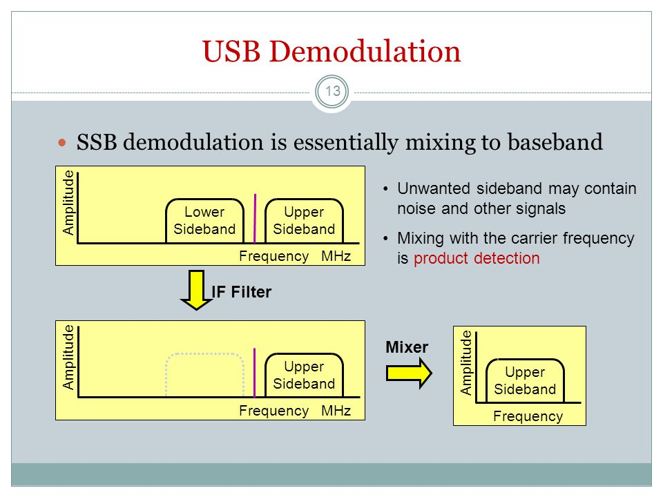 USB Demodulation SSB demodulation is essentially mixing to baseband IF Filter Mixer Amplitude Frequency MHz Lower Sideband Upper Sideband Amplitude Frequency Upper Sideband Amplitude Frequency MHz Upper Sideband Unwanted sideband may contain noise and other signals Mixing with the carrier frequency is product detection 13