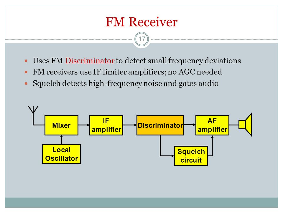 FM Receiver Uses FM Discriminator to detect small frequency deviations FM receivers use IF limiter amplifiers; no AGC needed Squelch detects high-frequency noise and gates audio Local Oscillator Mixer AF amplifier IF amplifier Discriminator Squelch circuit 17
