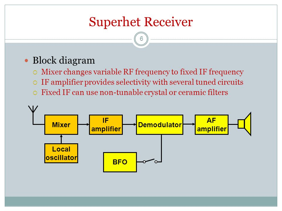 Superhet Receiver Block diagram  Mixer changes variable RF frequency to fixed IF frequency  IF amplifier provides selectivity with several tuned circuits  Fixed IF can use non-tunable crystal or ceramic filters Local oscillator Mixer AF amplifier IF amplifier Demodulator BFO 6