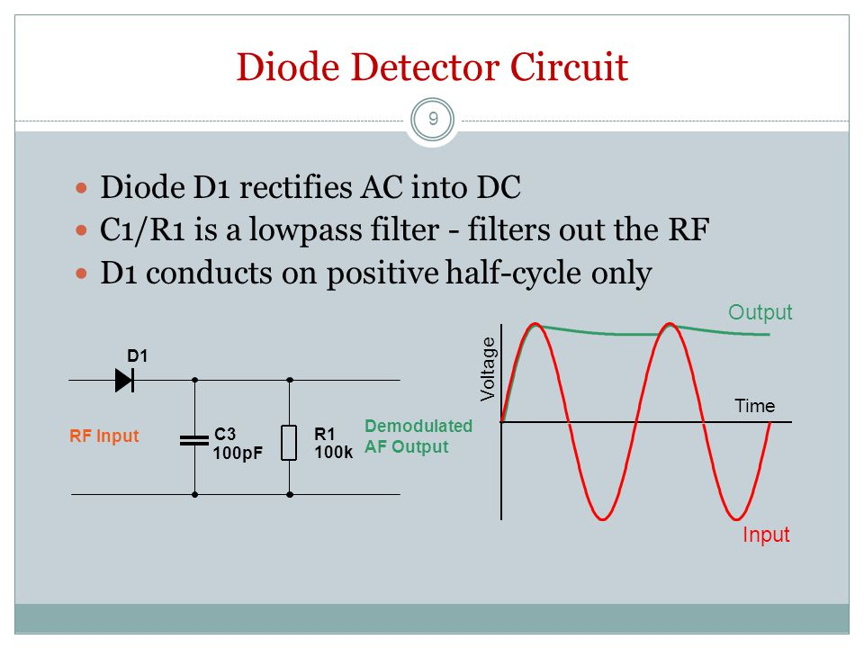 Diode Detector Circuit Diode D1 rectifies AC into DC C1/R1 is a lowpass filter - filters out the RF D1 conducts on positive half-cycle only Output Voltage Time Input D1 R1 100k C3 100pF RF Input Demodulated AF Output 9