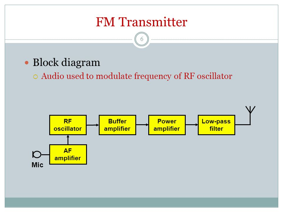 FM Transmitter Block diagram  Audio used to modulate frequency of RF oscillator Buffer amplifier Power amplifier RF oscillator Low-pass filter AF amplifier Mic 6