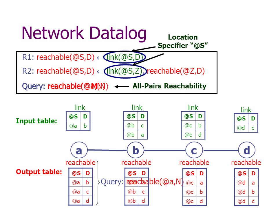 All-Pairs Reachability R1:  R2:   Network  c d reachable Output table: Input    @dc link  c  b  b c reachable Location Query: