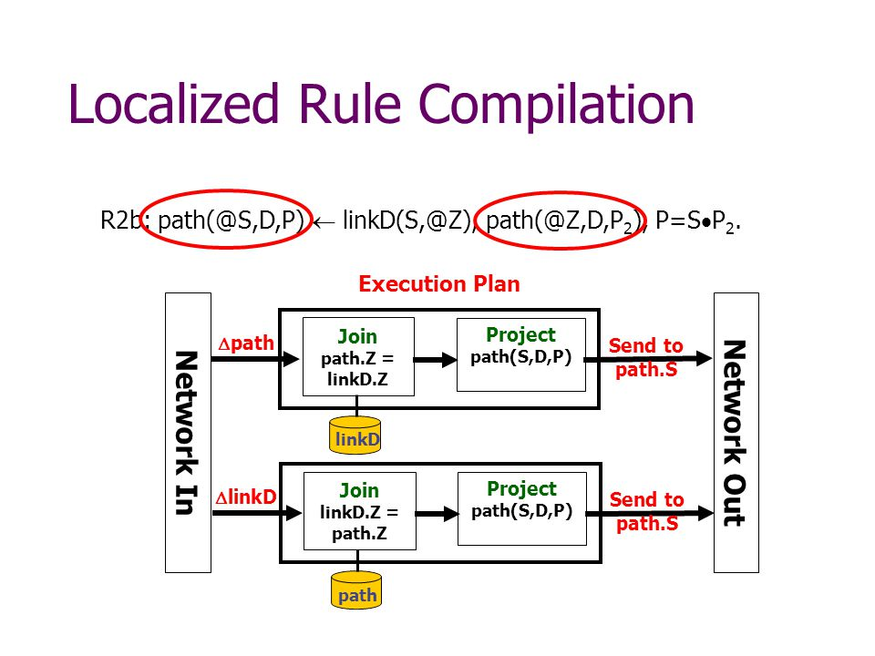 Localized Rule Compilation Execution Plan  path Join path.Z = linkD.Z linkD Project path(S,D,P) Send to path.S R2b:   2 ), P=S  P 2.