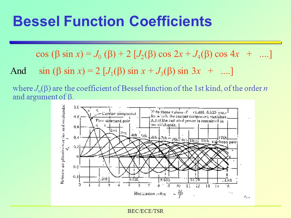 BEC/ECE/TSR Bessel Function Coefficients cos (  sin x) =J 0 (  ) + 2 [J 2 (  ) cos 2x + J 4 (  ) cos 4x +....] And sin (  sin x) = 2 [J 1 (  ) sin x + J 3 (  ) sin 3x +....] where J n (  ) are the coefficient of Bessel function of the 1st kind, of the order n and argument of .